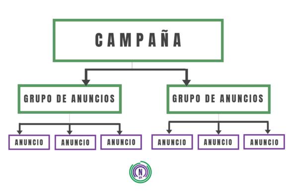 Estructura básica validar audiencias anuncios