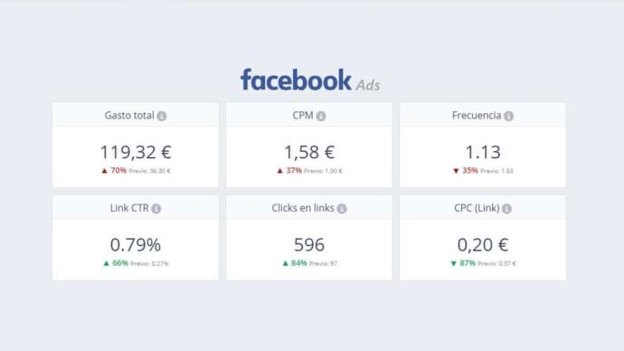 Campañas de Facebook ads para ecommerce