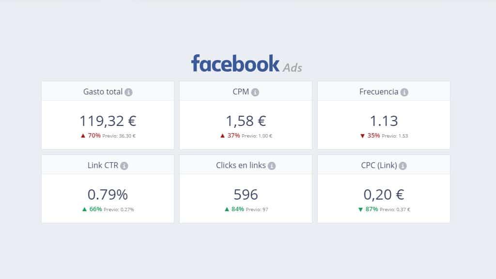 Estrategia de Facebook Ads en e-commerce: Cómo + análisis