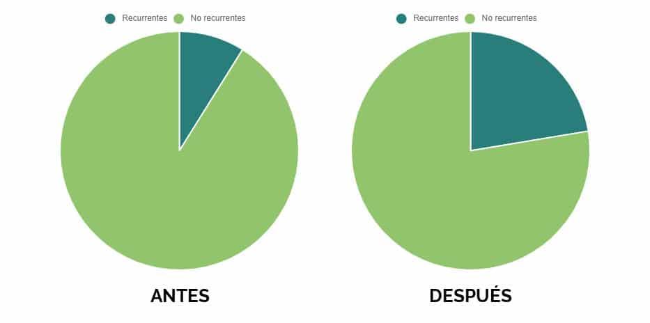 Gráfica recurrencia usuarios apartado fidelización Nirvine KPI