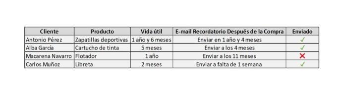 Tabla automatización e-mails recordatorios