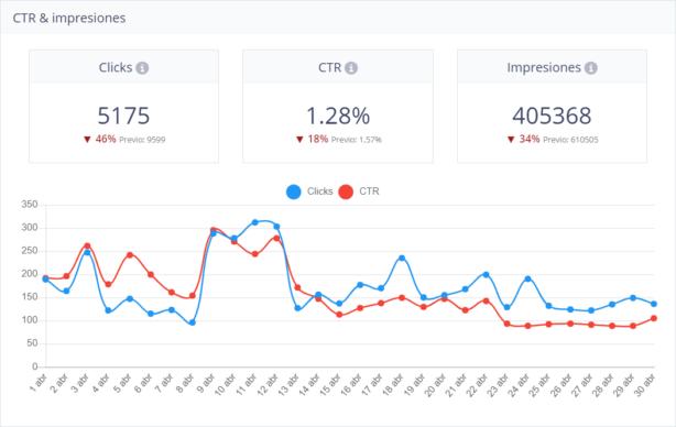 Clicks y CTR en Nirvine KPI