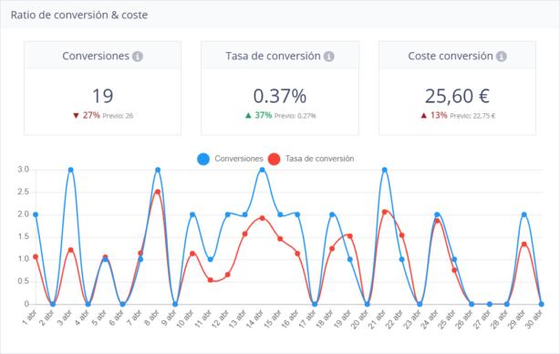 Coste y conversión en Nirvine KPI