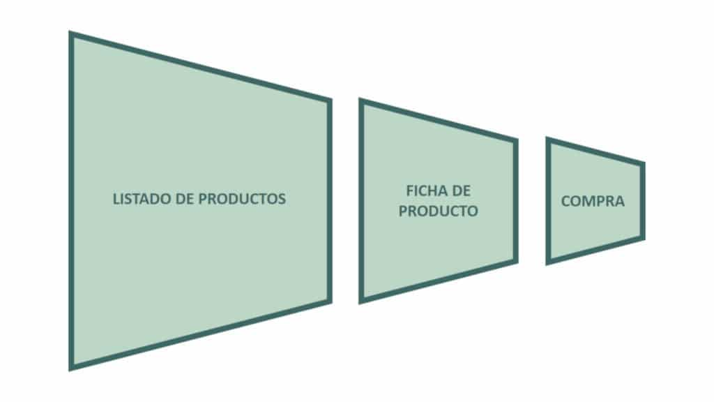 Fases proceso compra simple