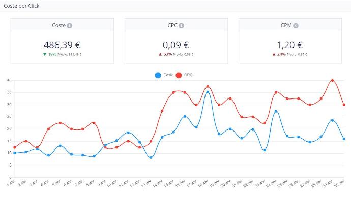 Gráfica de Coste por Click de la herramienta de Nirvine KPI